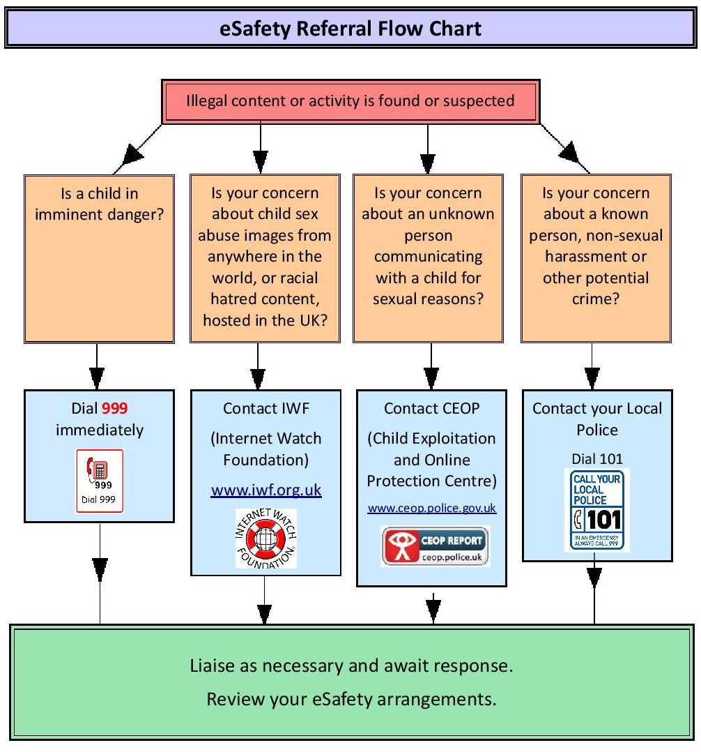 Esafety flowchart nvjuhfo Image collections